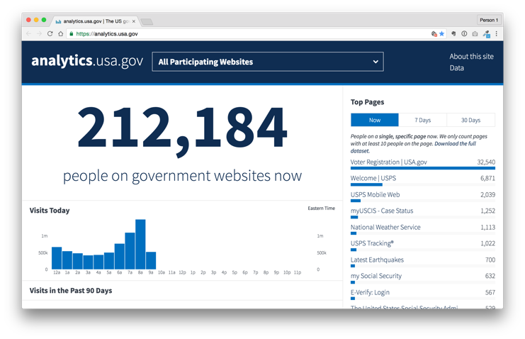 Analytics.usa.gov showing vote.gov as top page